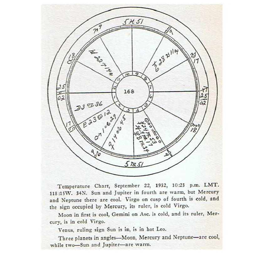 astrological temperature charts
