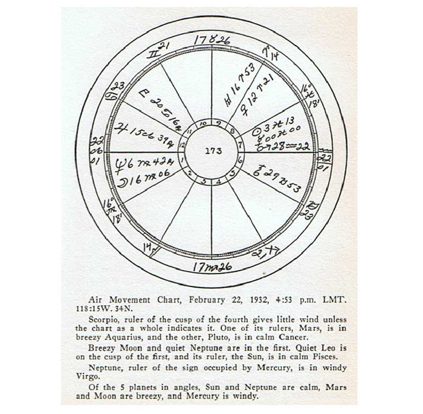 astrological air movement charts
